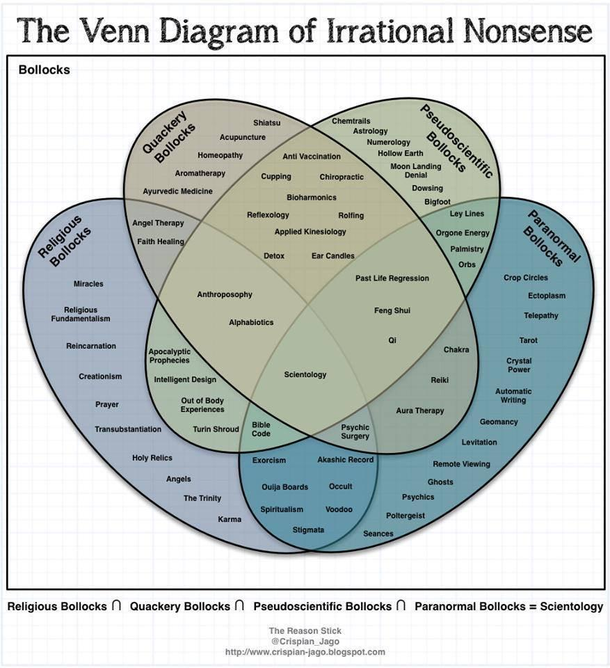 medium resolution of the ultimate venn diagram of irrational nonsense