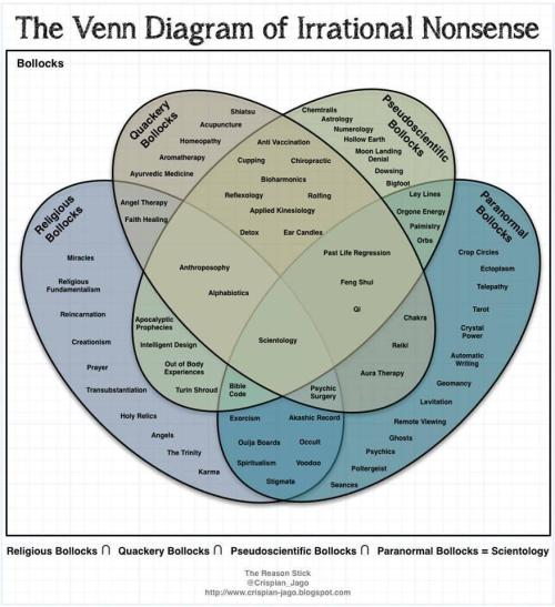 small resolution of the ultimate venn diagram of irrational nonsense