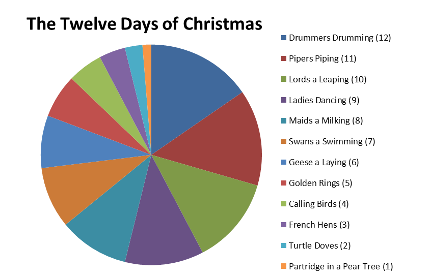 """Tresata On Twitter """"In Case You Wanted To See The 12 Days"""