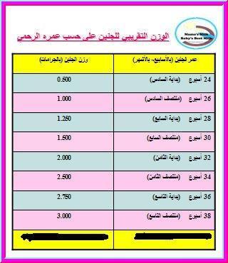 Maryam Almarri On Twitter At Faisalkash ممكن اعرف كم معدل
