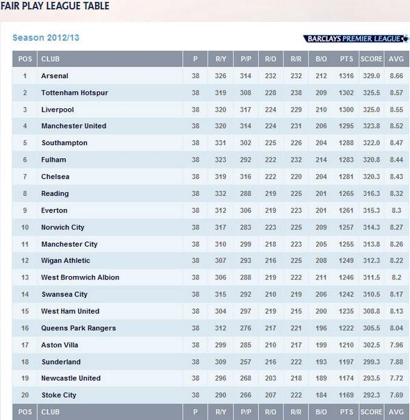Barclays premier league table 2011 12 - Premier league final table ...