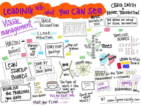 Agile Australia 2013: Visual Management: Leading With What You Can See (2/2)
