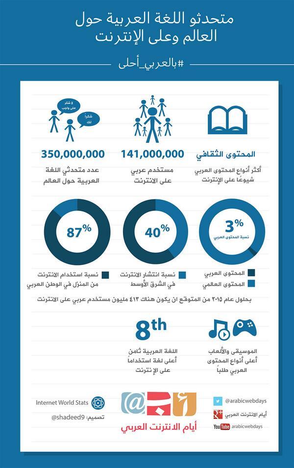 انفوغرافي المحتوى العربي على الانترنت