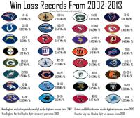 "Shace Holdu on Twitter: ""NFL Franchise win loss records ..."