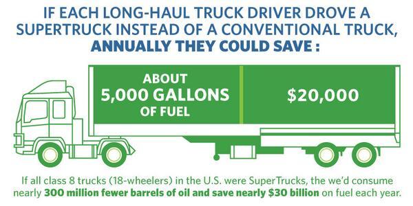 Truck Fuel Savings Benefits