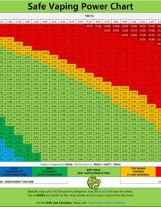 Ecigator on twitter complete version vaping power chart for sub ohm and variable voltage ecig http  xuf  fu rsst japc also rh