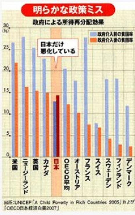 貧困叩き嫌儲民大敗北、日本の相対的貧困率は韓國のより酷く、OECD中下から6番目な事を専門家が解説 ...