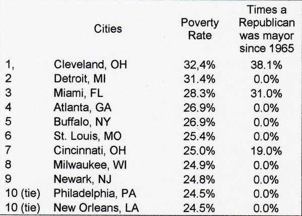 What do the top ten cities with the highest poverty rate