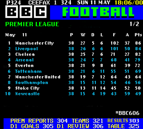 Premier league fixture and table bbc - Bbc football league 1 table ...