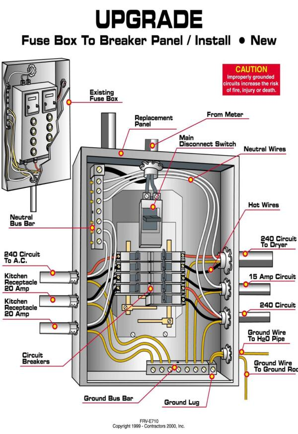 Home Electrical Panel Wiring Diagram Home Electrical Panel Wiring