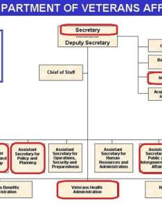 Leo shane iii on twitter last day for joan mooney va asst sec legislative affairs another hole in the organization chart http  jxft dyfne also rh