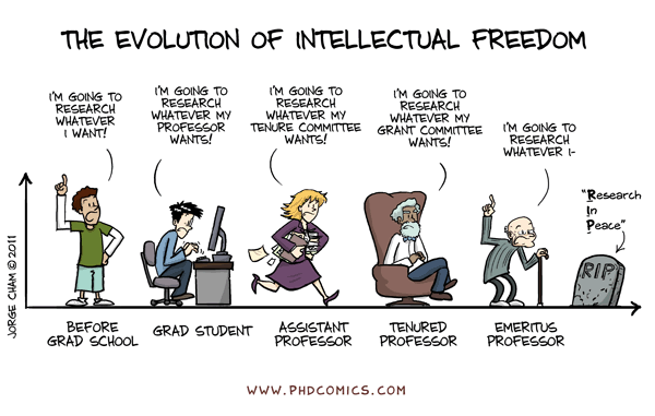 "PHD Comics on Twitter: ""Evolution of Intellectual Freedom ..."