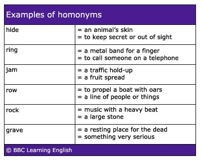#learnenglish #vocab #homonyms = Words With The Same Sound