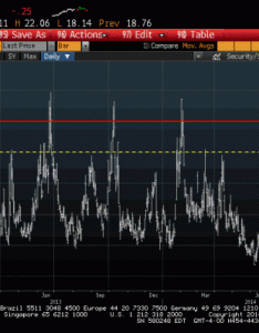 Why it could be different this time http finance yahoo tumblr blog vix close above screaming buy ml  also on twitter rh