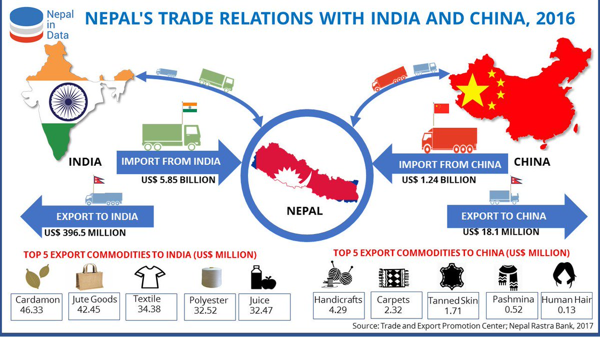Export India To Nepal