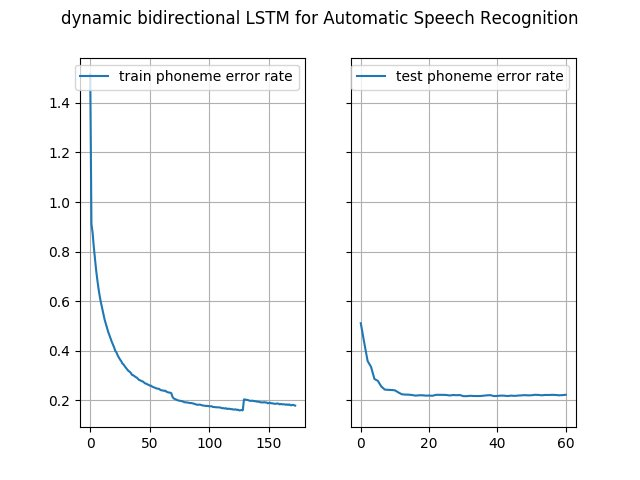 End-to-end automatic speech recognition from scratch in #Tensorflow  #NeuralNetworks