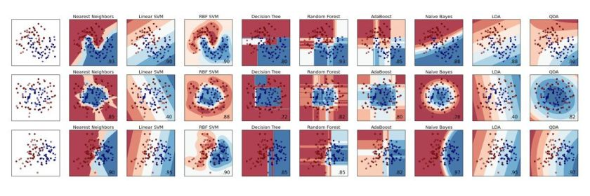 Scikit-learn #MachineLearning classification algorithms - A quick overview with examples
