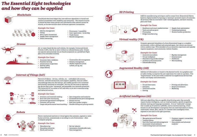 8 disruptive #technologies:  #Blockchain #Drones #IoT #Robots #3D print #VR #AR #AI