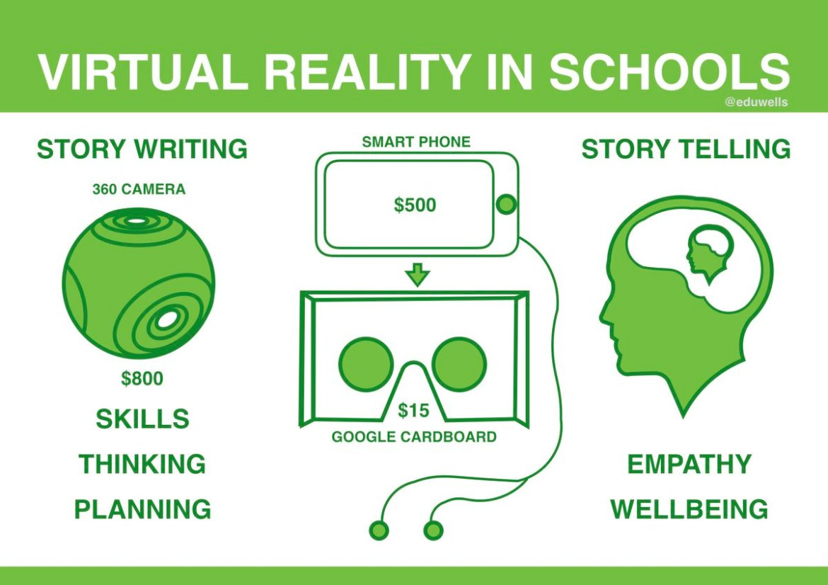 How #VR Storytelling could help schools:  #edTech #VR