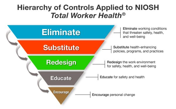 """Total Worker Health Twitter """" Hierarchy Of Controls"""