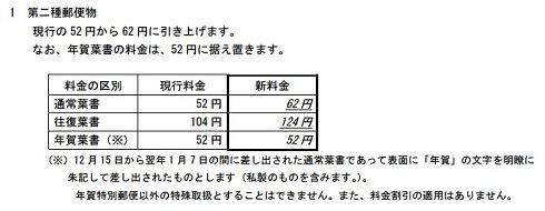 test ツイッターメディア - 明日から値上げです通常はがきが52円から62円へ 2017年6月1日に郵便料金改定、年賀はがきは据え置き https://t.co/LQV2w6W8Tk https://t.co/WFR5u1pYJY