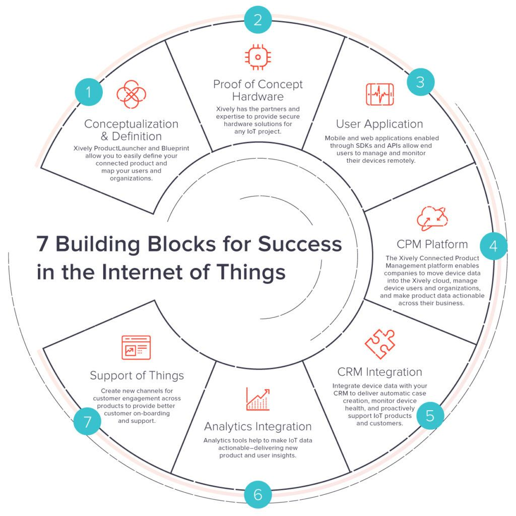 7 Building Blocks for #IoT Success - new @XivelyIOT Blog by @ryanjlester