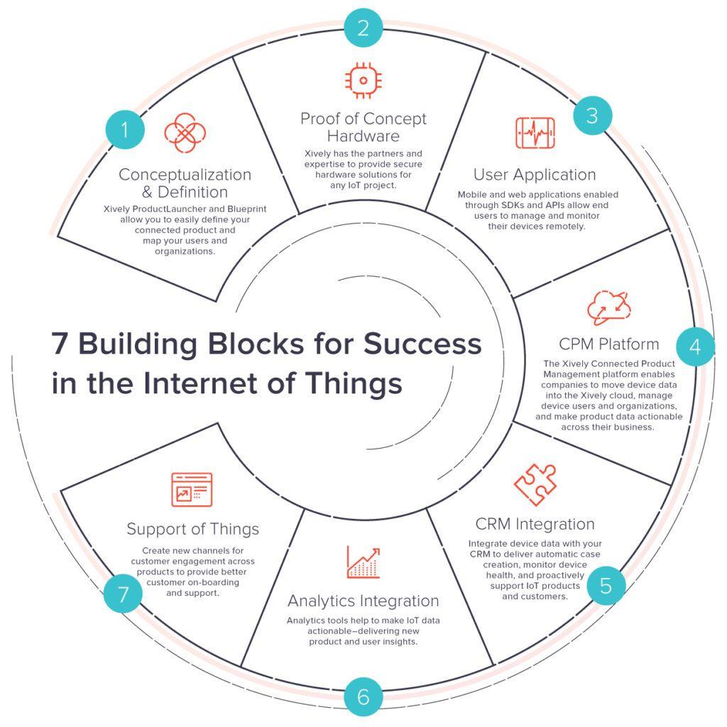 7 Building Blocks for #IoT Success - new @XivelyIOT Blog by @ryanjlester