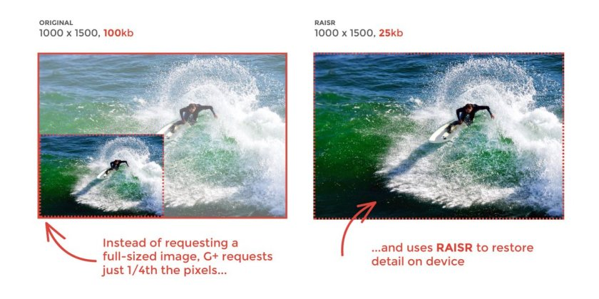 Google+ using machine learning to display high-resolution images w/ 75% less bandwidth