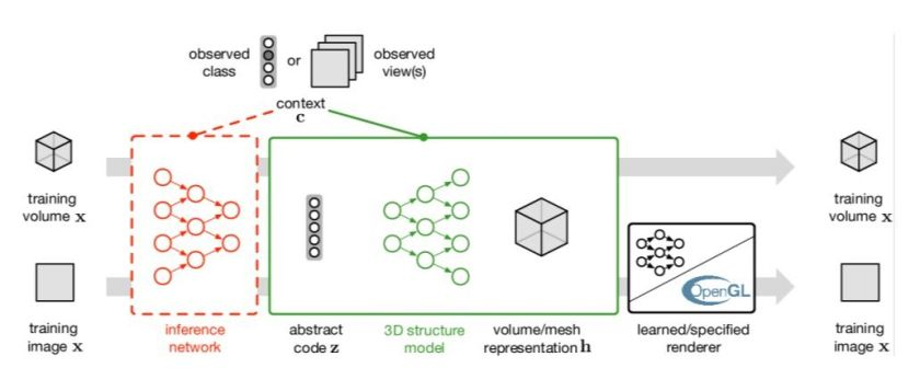 Show me a 2D image, and I'll build you a 3D model... deep learning goes 3D: