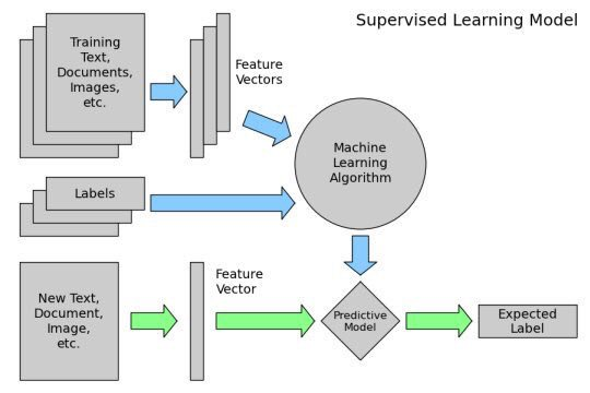 9-part Scikit-Learn Tutorial Series:  #abdsc #Python #MachineLearning #BigData #DataScience