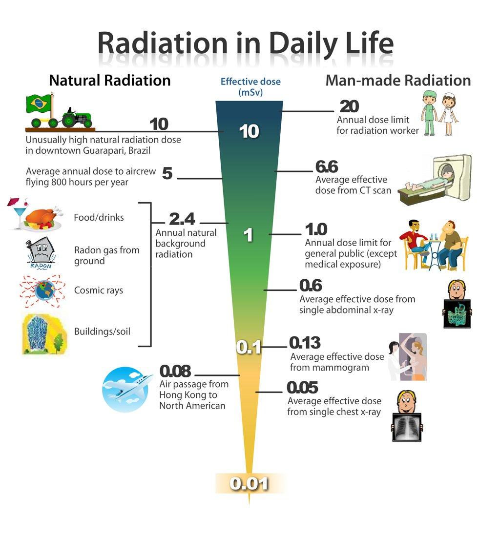 Operador On Twitter Radiacion En La Vida Diaria El