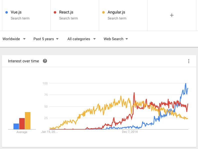 Is #VueJS bound to attract even more devs than #ReactJS or #AngularJS?