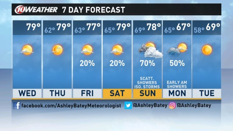 Forecast: Dry, warm stretch continues for Tampa Bay ahead rainy cool front this weekend