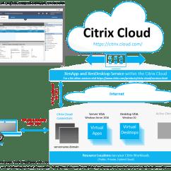 Citrix Architecture Diagram Rj11 Phone Jack Wiring Hosted Virtual Desktop Wiki