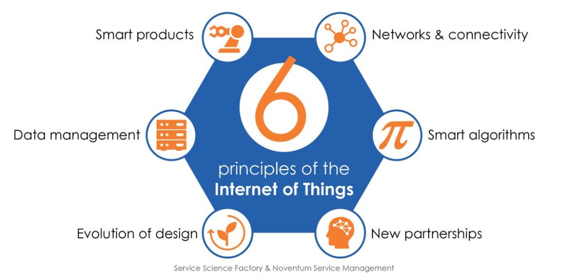 #Innovation Using Design Thinking to make your employees ready for the Internet-of-Things