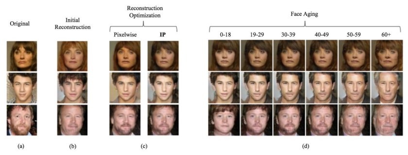 Face Aging With Conditional Generative Adversarial Networks  #DeepLearning