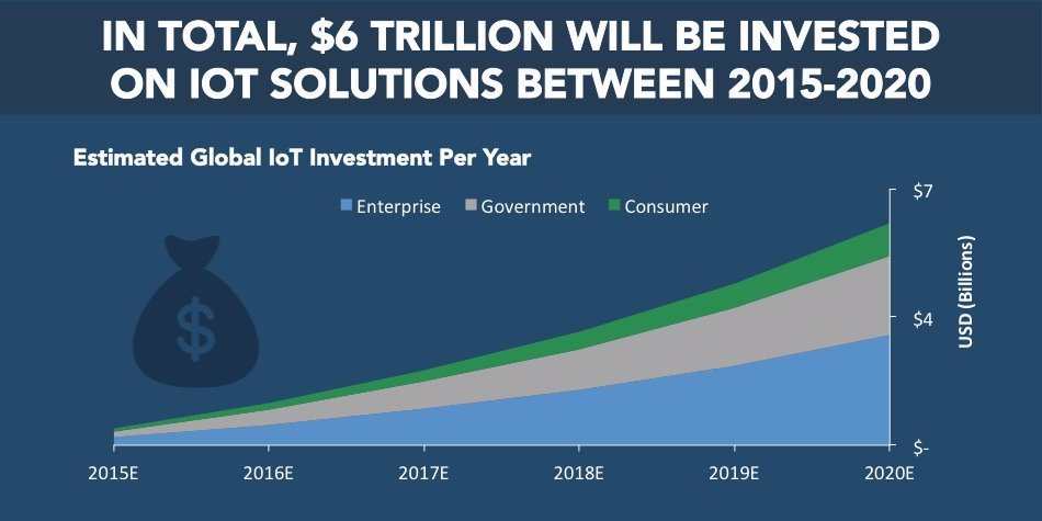 #Business THE IoT 101 REPORT: Your essential guide to the Internet of Things  #Smartphones