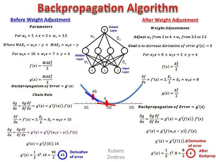 #NeuralNetworks: The Backpropagation Algorithm in a Picture    [via @DataScienceCtrl] #DL #AI