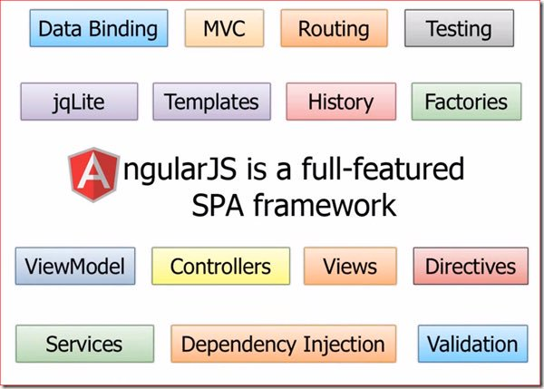 Pros of Choosing AngularJS Technology for Your Business