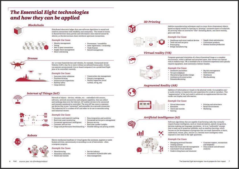 8 disruptive #tech at #WMC17   1 #AI 2 #IoT 3 #blockchain 4 drones 5 robots 6 AR 7 VR 8 3D