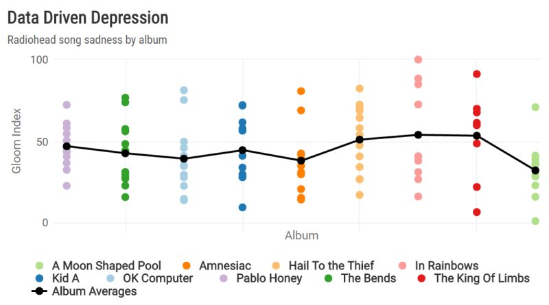 Finding Radiohead's most depressing song, with R -  #machinelearning #IoT #AI #BigData