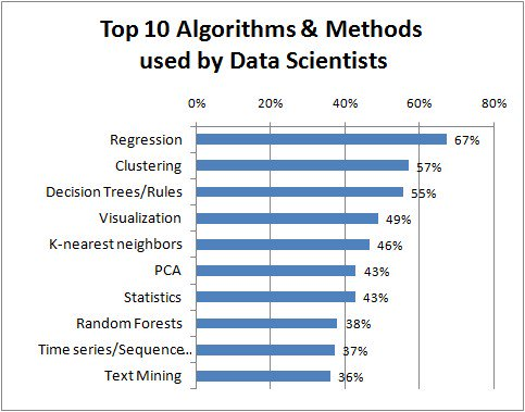 Top Algorithms and Methods Used by Data Scientists | #DataScience #DataScientist #RT