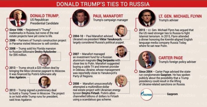 Image result for trump and russia ties