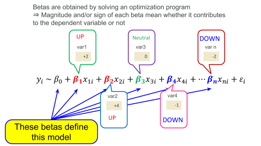 12 Statistical and #MachineLearning Methods that Every #DataScientist Should Know #abdsc