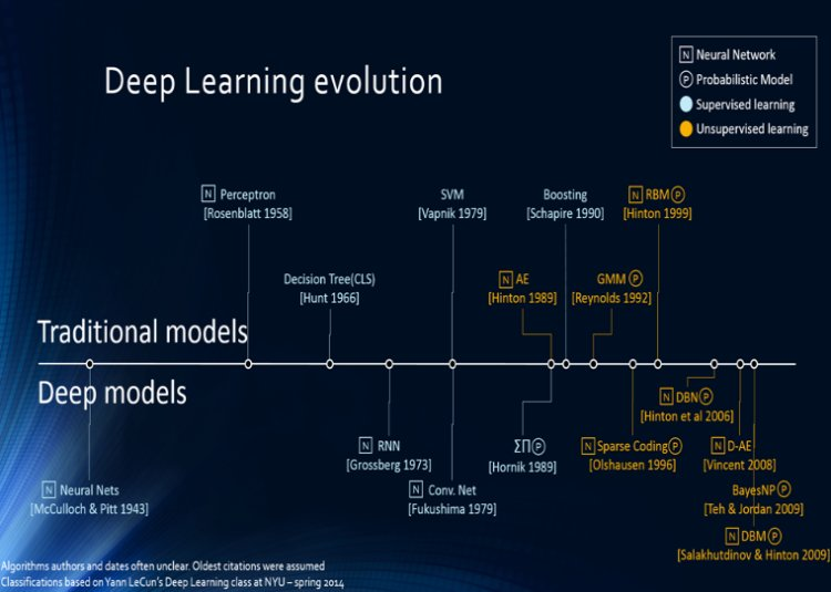 Most cited #deeplearning papers #abdsc