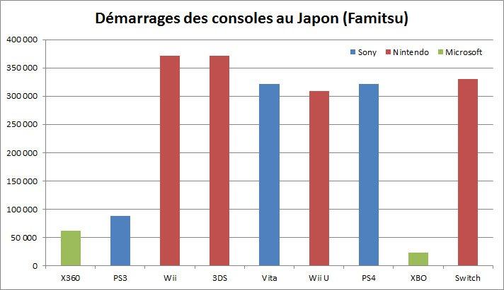 La Nintendo Switch bat des records pour son lancement — Jeux vidéo