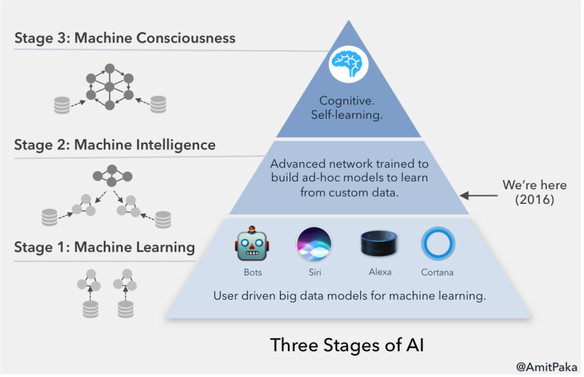 Three Stages of AI  #BigData #DeepLearning #MachineLearning #DataScience #AI