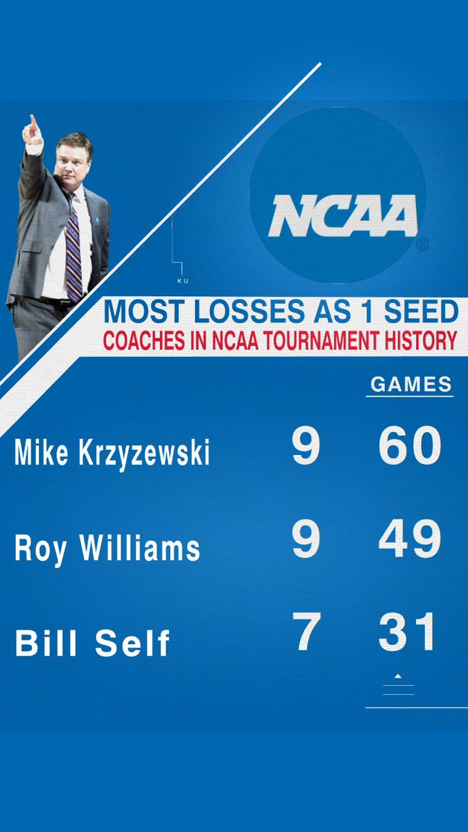 """ESPN Stats & Info on Twitter: """"This was Bill Self's 7th loss in the NCAA  Tournament as a 1 seed. The only coaches with more are Mike Krzyzewski and  Roy Williams.… https://t.co/0gUKO1BchT"""""""