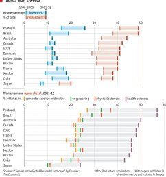 chart of the day gender gap in science great chart by econdailycharts based report by elsevier ht claudferraz  [ 1053 x 1200 Pixel ]