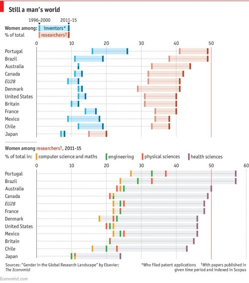 small resolution of chart of the day gender gap in science great chart by econdailycharts based report by elsevier ht claudferraz